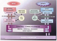 THE PROCESS OF THOUGHTS IN MATERIAL CONSCIOUSNESS AND SPIRITUAL CONSCIOUSNESS !!!