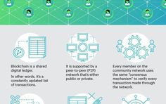 What is Blockchain and Why it Matters #blockchain #technology #tech #cryptocurrency #technews #fintech #business #biznews