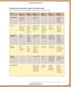 Solid Food Chart For Babies  KidFriendly Recipes