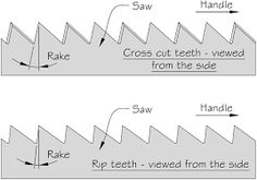 Saw Tooth Geometry - We find many good mechanics who frankly acknowledge that they never could file a saw satisfactorily; the probable reason is that they never studied the principle of the action or working of the tool. - Disston Handbook on Saws, 1907 Basic Tool Kit, Basic Tools, Woodworking Hand Tools, Woodworking Projects, Saw Sharpening, Hand Saw, Homemade Tools, Used Tools, Machine Tools