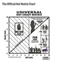 official hot crazy matrix