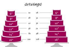 Wedding cake slice chart - idea in 2017 White Fondant Cake, Fondant Wedding Cakes, Buttercream Wedding Cake, Fall Wedding Cakes, Wedding Cake Designs, Cake Sizes And Servings, Cake Servings, Cake Size Chart, Cake Chart