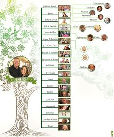 """thosecrazyfundies: """"E! has a great family tree graphic. Still no Tyler inclusion though """""""