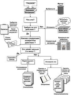 диаграмма организации рутины по Аллену Дэвиду - Поиск в Google