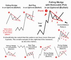 Flags and falling wedges in uptrends are bullish. For a bullish pattern, the first point (the point farthest left or the earliest) is at the top.