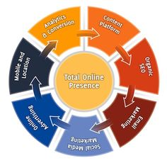 What does your #nonprofit organization's total online presence look like? Does it incorporate all seven of these segments? If not, contact us for help!