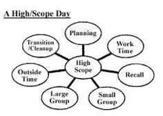 High/Scope Educational Approach: Theory & Curriculum Model