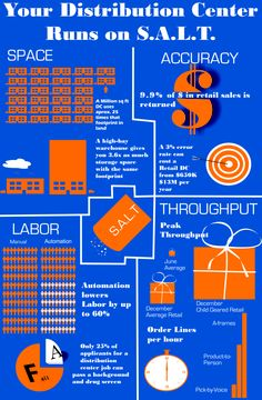 S.A.LT. for Material Handling Design #infographic #supplychain #jsiglobal