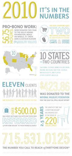infographic - very few 'graphics' yet still looks good