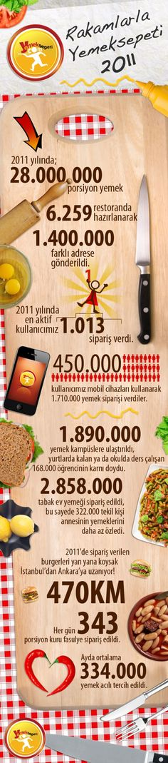 Yemeksepeti.com's numbers of 2011 [infographic]