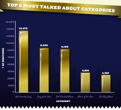 Most talked about GRAMMY categories on social media after the #GRAMMYnoms concert