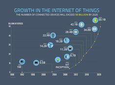 Internet of Things growth technology