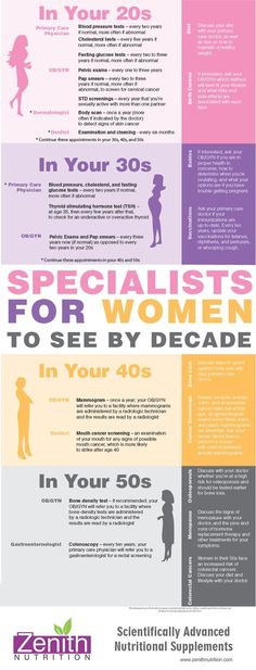 Specialists for women to see by decade in Your 20's,30's,40's & 50's. Best supplements from Zenith Nutrition. Health Supplements. Nutritional Supplements. Health Infographics #vitaminC #L4L #vitaminA