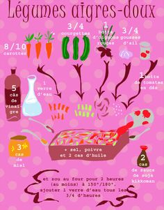 Good Food, Yummy Food, French Recipes, Interesting Recipes, Pains, French Food, Food Illustrations, Feel Good, Images