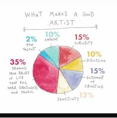 as applies with any talent. writing art, playing a musical instrument, etc.