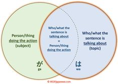 """The Japanese particle """"ga"""": What it's for and when to use it (and not """"wa"""") - 80/20 Japanese Japanese Particles, Dependent Clause, Japanese Language Lessons, Japanese Grammar, Ga In, Sentences, Let It Be, Literature, Engineering"""