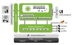 Architecture générale plateforme silverpeas