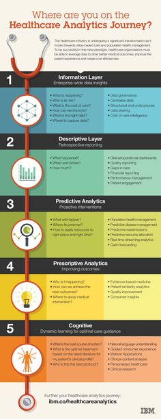 Where are you on the healthcare analytics journey?