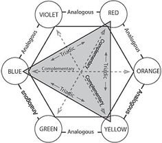 color wheel - used by gardeners