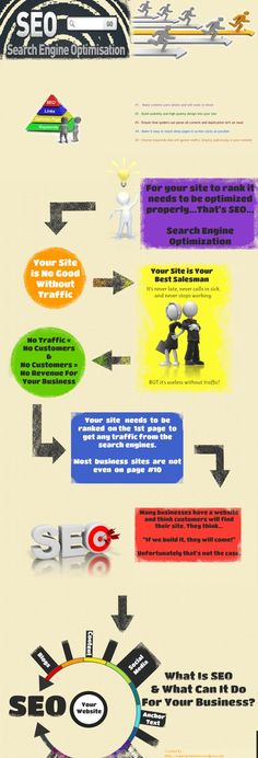 """SEO stands for """"search engine optimization."""" It is the process of getting traffic from the """"free,"""" """"organic,"""" """"editorial"""" or """"natural"""" listings on search engines"""