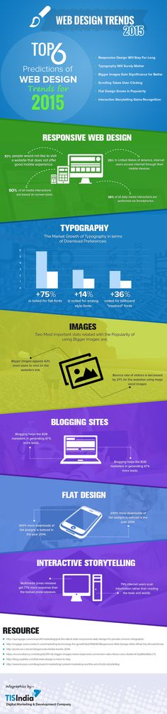 Predictions of Web Design Trends for 2015 – (Infographic)