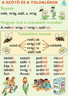 Marci fejlesztő és kreatív oldala: Nyelvtan órára oktatótáblák Teaching Kids, Kids Learning, Abc Poster, Teaching French, Kids Education, Grammar, Homeschool, Language, Ideas For Christmas