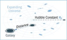 Hubble's Law of Cosmic Expansion