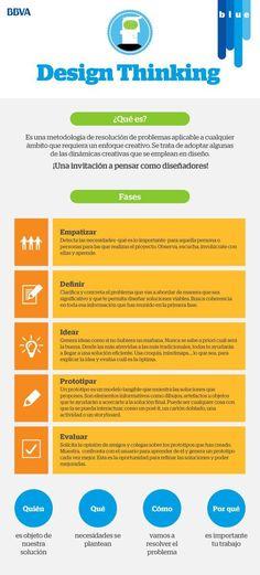 Hola: Una infografía sobre Design Thinking. Vía Un saludo