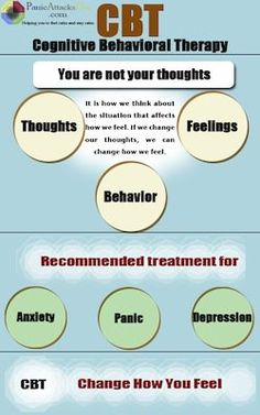 infographic cognitive behavioral therapy