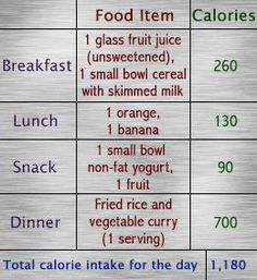 1000-calorie Diet Menu for 7 Days