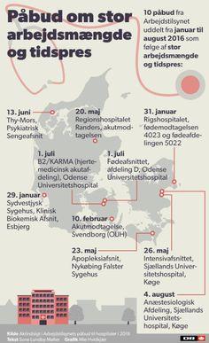 Fra Esbjerg til København: 10 påbud om arbejdspres på hospitalsafdelinger…