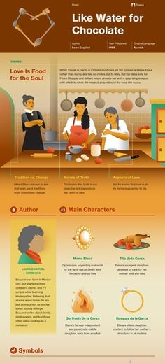 Infographic for Like Water for Chocolate