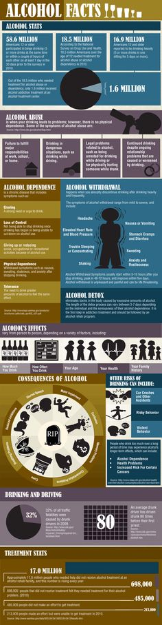 Alcohol abuse and addiction continues to grow in our society as a socially acceptable liquid drug. Alcohol consumption impairs judgment and can contribute to risky behaviors, serious health problems and in some cases even death. Find out more about the shocking effects of alcohol in our new infographic, Alcohol Facts. http://www.recoveryconnection.org/alcohol-facts-infographic/#  #alcohol