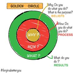 Golden circle - Simon Sinek's Start with Why book. A must read ! #forgingabetteryou #motivation #mindset #startwithwhy