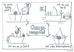 "Visualisierung zum Thema ""Change-Management"""
