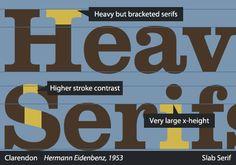 Making Sense Of Type Classification (Part 1)|| Slab Serif/Clarendon characteristics