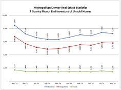 Check out Bandy Homes Denver Real Estate Market Update for September 2014.