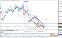Technical analysis of USDCHF dated 08.04.2016