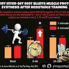 Your rest period should be determined by your overall goal of training. The time you rest can be used as an effective way to maximize your results.  This study compared protein synthesis for participants who rested 1min vs 5min. The graph shows that the 5min group had greater protein synthesis than the 1min rest group at 0-4hrs post exercise. Sometimes you have to train smarter rather than harder  #Repost @ylmsportscience with @repostapp ・・・ ⚠️⏲ Short Inter-Set Rest Blunts Muscle Protein…