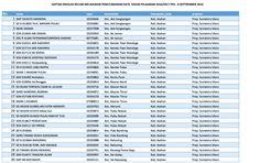 Surat Edaran Resmi mengenai Daftar Sekolah yang belum melaksanakan Sinkronisasi Aplikasi Pendataan Dapodikdasmen Per Tanggal 07 September 2016 ini. Ini mungkin sebagai pengingat untuk Sekolah (Operator Sekolah) segera melakukan pengiriman datanya dikarenakan untuk berbagai kebutuhan seperti BOS PIP DAK Tunjangan Profesi (Sertifikasi) dan lain sebagainya. Info lebih jelas silahkan dibaca suratnya dibawah ini :  Yang Terhormat: 1. Kepala Dinas Pendidikan Provinsi 2. Kepala Dinas Pendidikan…