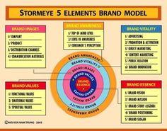 Stormeye 5 Elements #Brand Model | 007 Brand Model | Pinterest ...