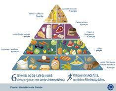 imagens de tabela piramide alimentar