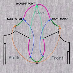 How to Adjust the Armscye - Love Notions Sewing Patterns Sewing Lessons, Sewing Class, Sewing Basics, Sewing Hacks, Sewing Tutorials, Sewing Projects, Sewing Tips, Techniques Couture, Sewing Techniques