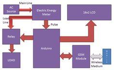 Prepaid Energy Meter using GSM Block Diagram