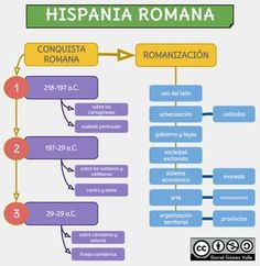 La Hispania romana ~ The process of Romanization of the Iberian peninsula. Ancient Rome, Ancient History, Empire Romain, Iberian Peninsula, Classroom Projects, Flipped Classroom, Roman Empire, Geography, Infographic