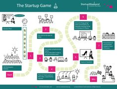 Infographic for Startup Weekend Crative Business. #SWCB14 #creative #Startup #Entrepreneur #design #Infographic Portfolio at www.apollon-art.ch