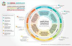 Often times employee engagement initiatives are managed from many areas within Human Resources or Corporate Communications. These efforts can be fragmented in Hr Management, Talent Management, Knowledge Management, Change Management, Business Management, Organization Development, Blogging, Work Goals, Employee Benefit