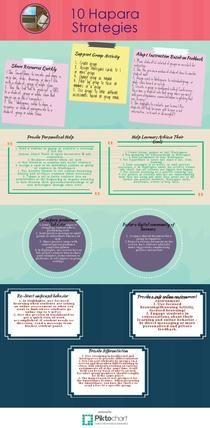 10 Hapara Strategies | Piktochart Infographic Editor