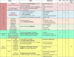 Blood agents. Anticoagulants. Thrombolytics. Antiplatlet.