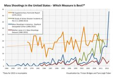 Which Measure is Best?  Source: Tristan Bridges and Tara Leigh Tober